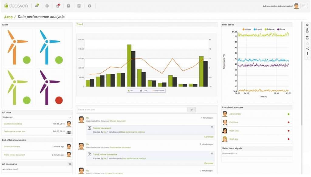 Data Performance Analysis