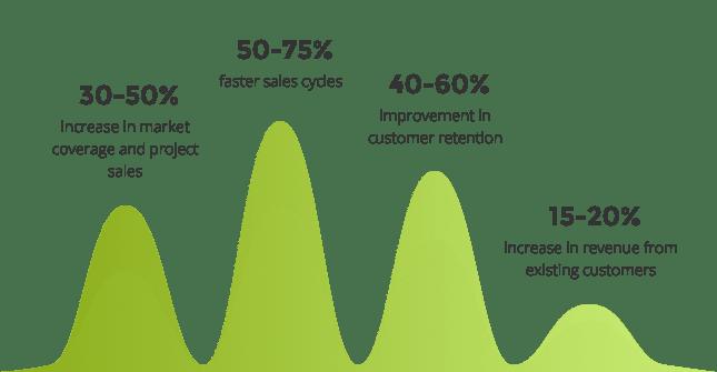 Infographic Sales