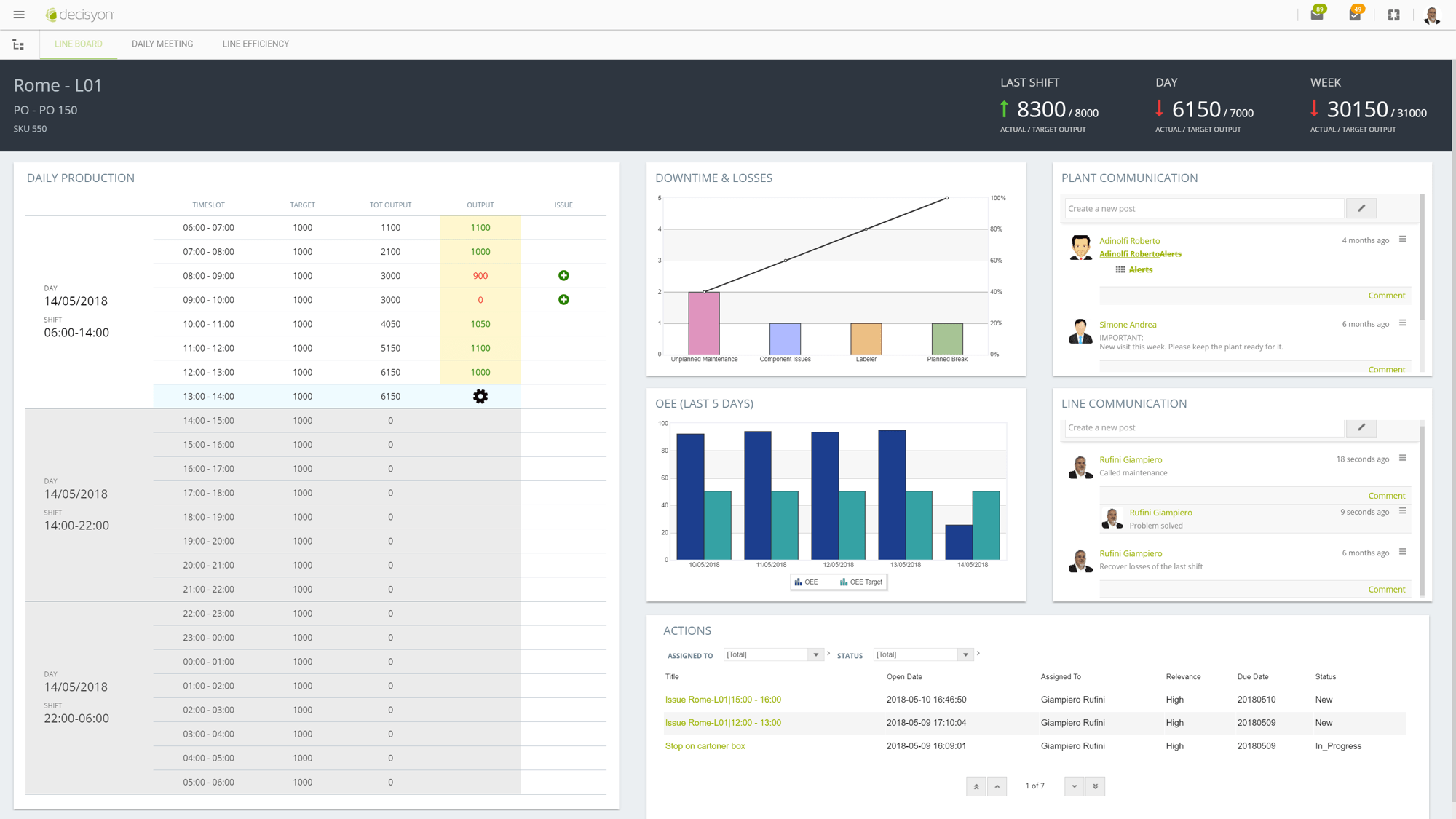Real-time Performance Management