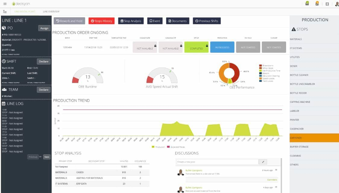 Production Line Dashboard